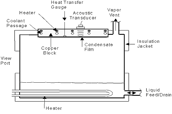 Ultrasonic Monitoring Of Film Condensation For Applications In